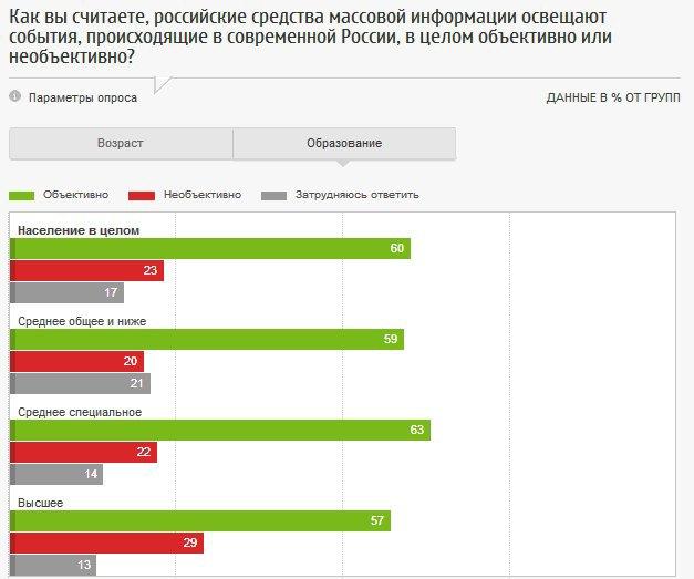 Россияне одобряют цензуру в СМИ. Изображение № 3.