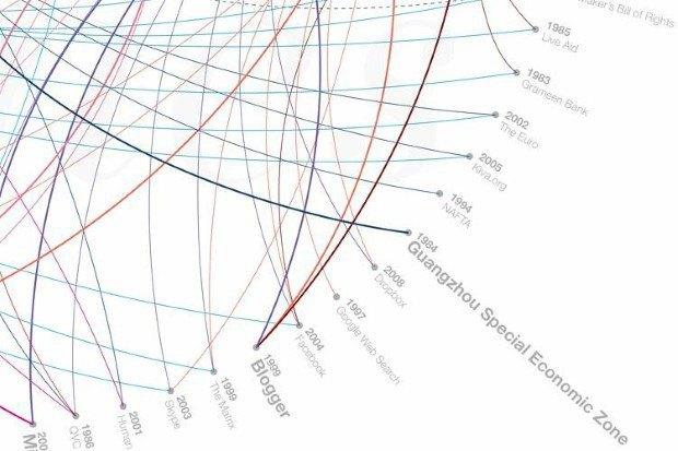 Инфографика показала 80 главных дизайн-проектов за 29 лет. Изображение № 4.