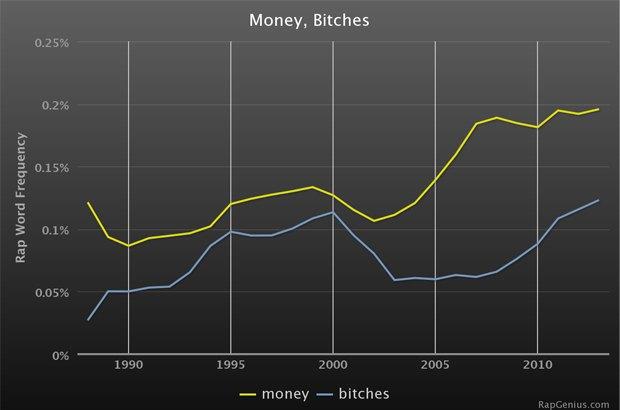 Rap Genius представили статистику хип-хоп-сленга. Изображение № 1.