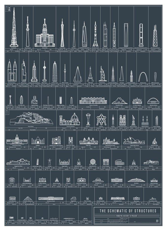 Инфографика дня: все архитектурные шедевры в одном плакате. Изображение № 1.