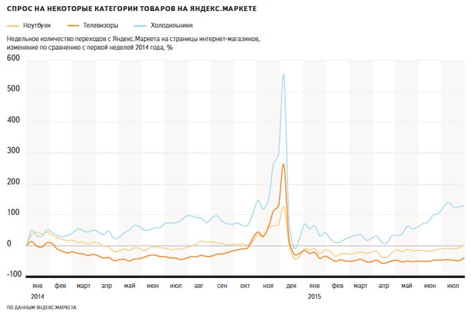 «Яндекс» сравнил курс доллара соспросом и ценами натехнику. Изображение № 2.