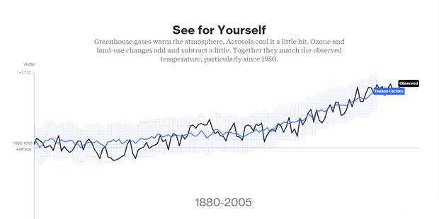 Влияние человека на изменение климата. Изображение № 9.