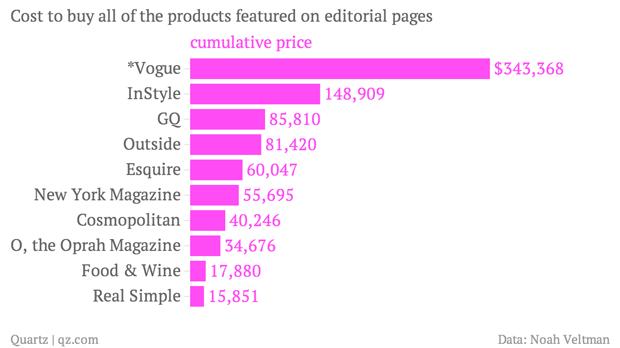Подсчитана стоимость товаров из номеров глянцевых журналов. Изображение № 1.
