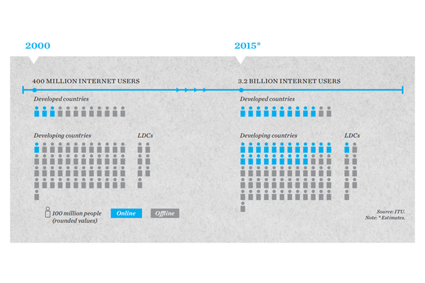 График дня: число людей синтернетом в 2000 году и сегодня. Изображение № 1.