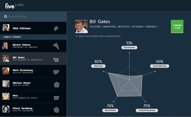 Психологический портрет Five Labs сооснователя Microsoft Билла Гейтса. Изображение № 6.