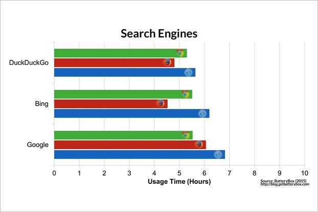 Энергопотребление Chrome и Safari сравнили на макбуке. Изображение № 7.