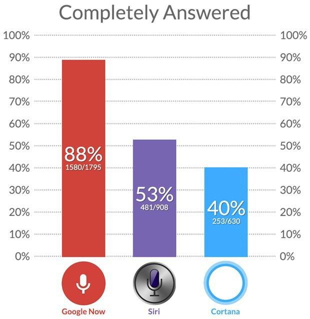Тест: сравнение онлайн-помощников Siri, Cortana и Google Now. Изображение № 2.