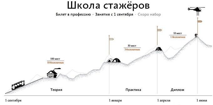 Дизайн-бюро Артёма Горбунова запустит Школу стажёров. Изображение № 1.