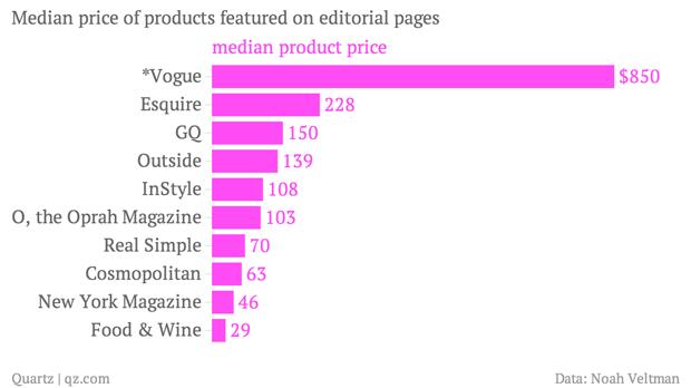 Подсчитана стоимость товаров из номеров глянцевых журналов. Изображение № 2.