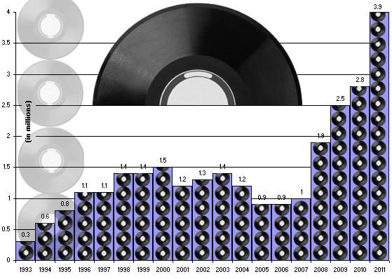 Продажи музыки на виниле продолжают расти уже 5-й год. Изображение № 1.