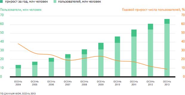 Российская аудитория интернета выросла в 2013 году на 9 %. Изображение № 1.