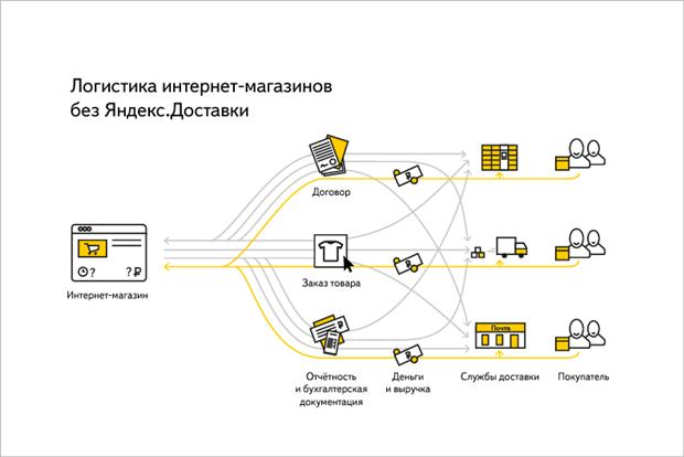 «Яндекс» открыл сервис доставки товаров из интернет-магазинов. Изображение № 1.