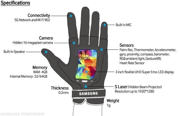 1 апреля: Samsung и HTC представили «умные» перчатки. Изображение № 2.