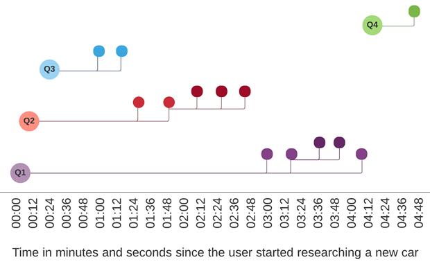 График показывает процесс поиска информации в Google. Q1, Q2, Q3 и Q4 — поисковые запросы, ветки с точками — «дочерние» вкладки в каждом запросе. Можно заметить, что пользователь сразу ввёл три запроса, начал изучать выдачу с третьего, а к первому вернулся только к концу поиска.. Изображение № 2.