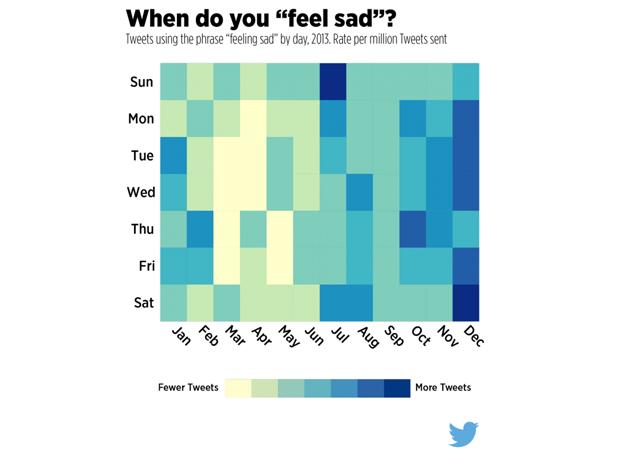 Twitter назвал самые грустные и весёлые дни недели. Изображение № 2.