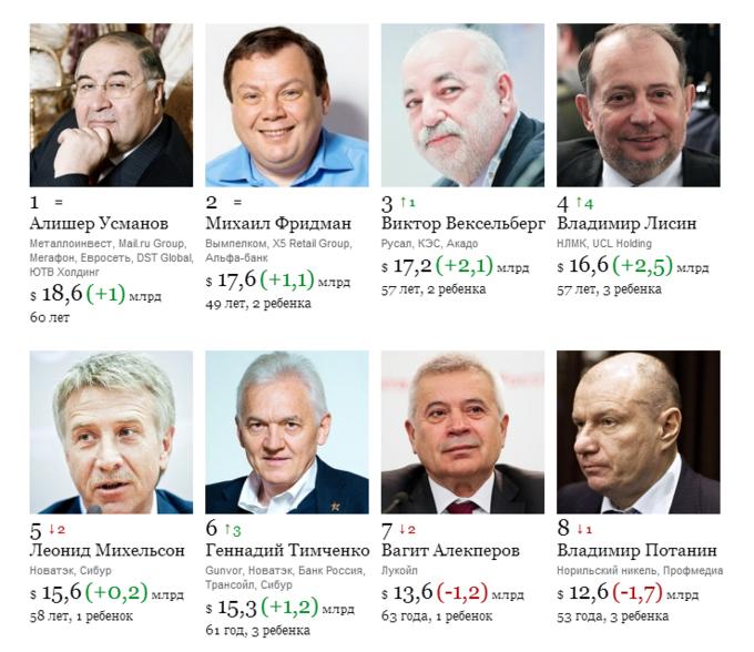Forbes опубликовал список самых богатых российских бизнесменов 2014 года . Изображение № 1.