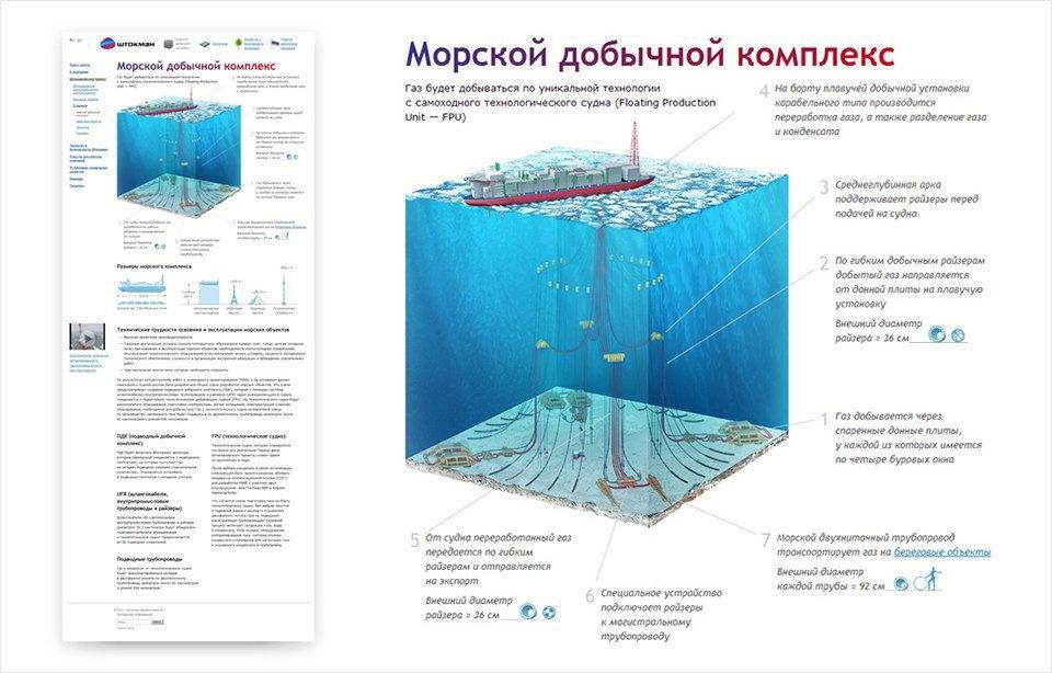 Электронная инфографика. Часть 2: прошлое. Изображение № 21.