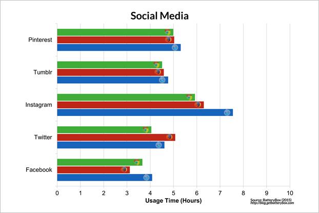 Энергопотребление Chrome и Safari сравнили на макбуке. Изображение № 8.