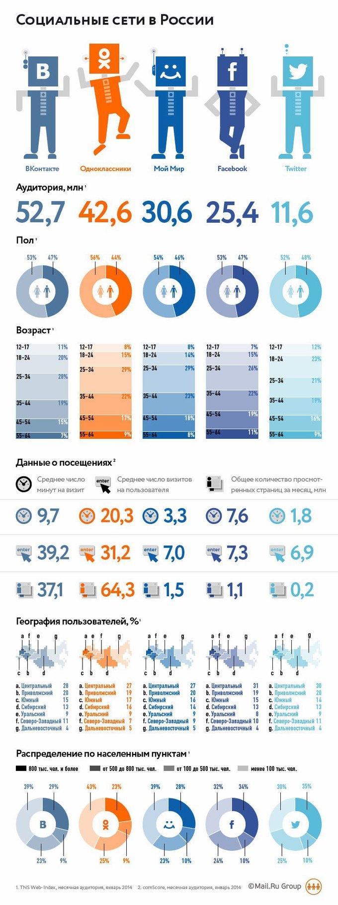 Twitter и Facebook стали самыми популярными в больших городах. Изображение № 1.
