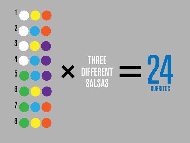 Дизайнер собирает деньги на буррито через Kickstarter. Изображение № 1.