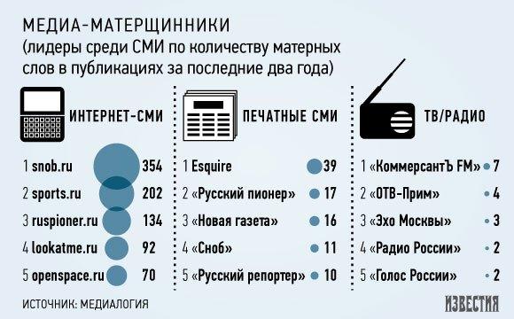 Инфографика «Известий» / Наталья Ренская. Изображение № 1.