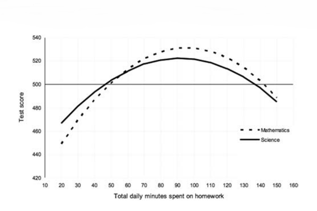 График зависимости оценок на тестировании от времени, затрачиваемое на домашнюю работу. Изображение № 1.