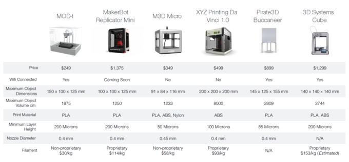 На Indiegogo собирают деньги на 3D-принтер за 249 долларов. Изображение № 4.
