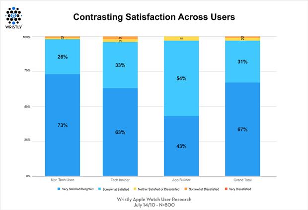 График дня: насколько покупатели довольны Apple Watch. Изображение № 3.