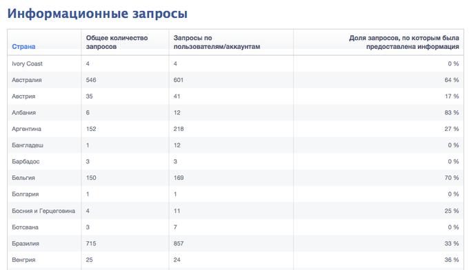 «Фейсбук» представил отчёт о сотрудничестве с правительствами. Изображение № 1.