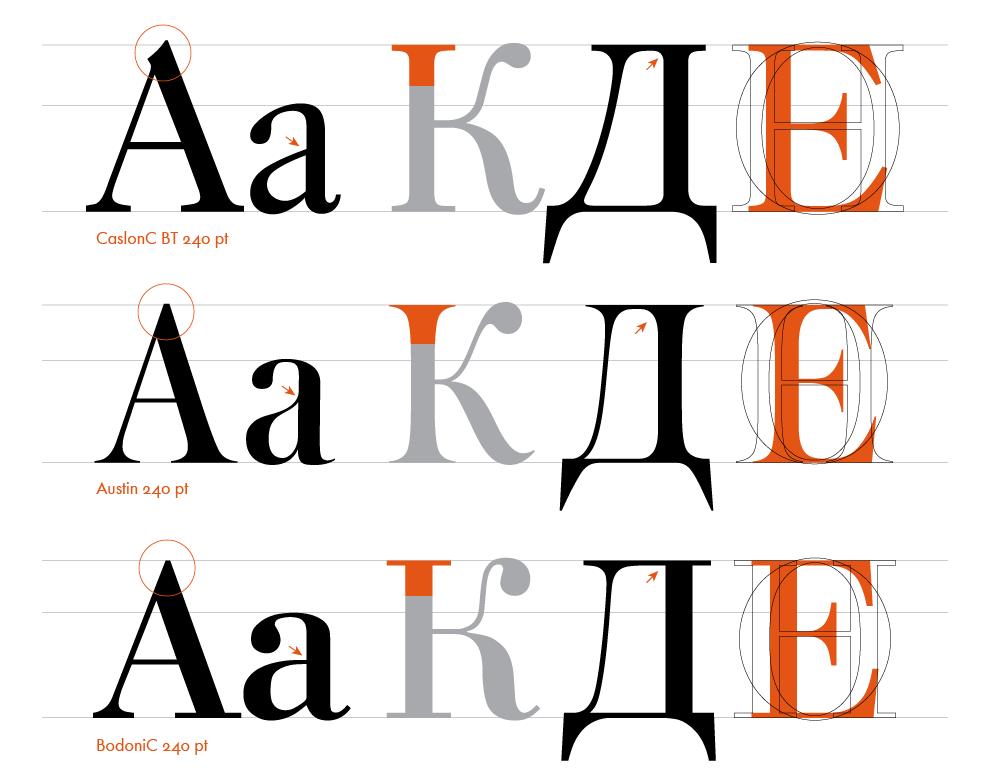 Зачем нужен профессиональный журнал о типографике. Изображение № 7.