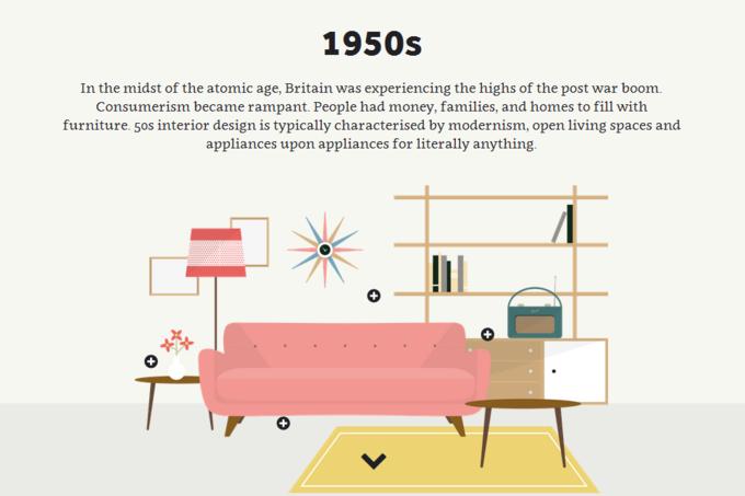 Инфографика показала развитие британского интерьера за 60 лет. Изображение № 1.