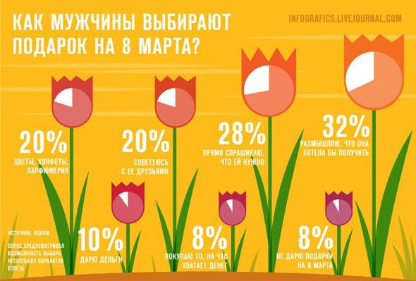 Удивительная инфографика. Актуальный тренд в дизайне. Изображение № 51.
