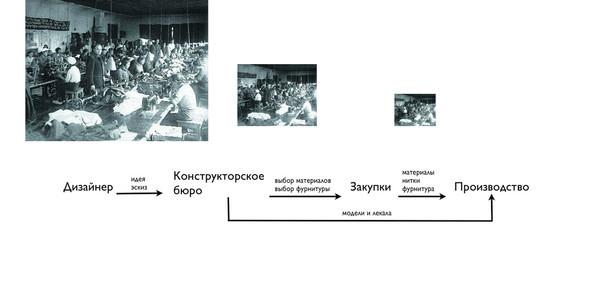 Диалог дизайнера ипроизводства: конспект. Изображение № 2.