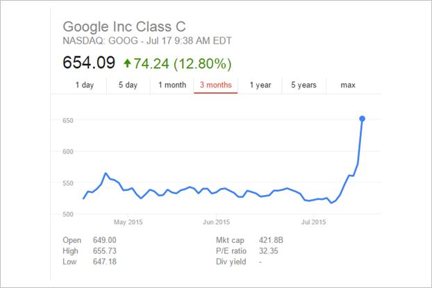 График гугл эксклюзив торговли форекс