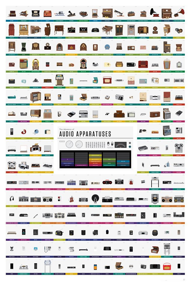 Инфографика показала эволюцию музыкальных плееров за 170 лет. Изображение № 1.