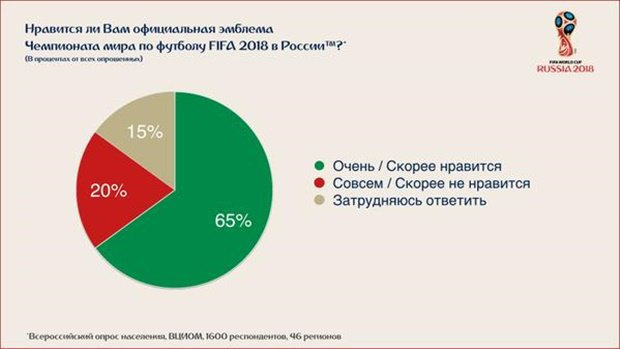 Число дня: как в России приняли логотип ЧМ-2018. Изображение № 1.