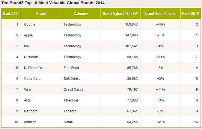 Apple потеряла звание самого дорогого бренда в мире . Изображение № 1.