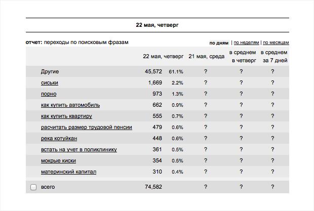 Зачем России нужен «национальный поисковик» «Спутник»?. Изображение № 3.