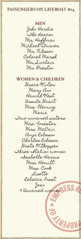 """По следам Титаника. Книга """"Шлюпка"""" Шарлотты Роган. Изображение № 6."""