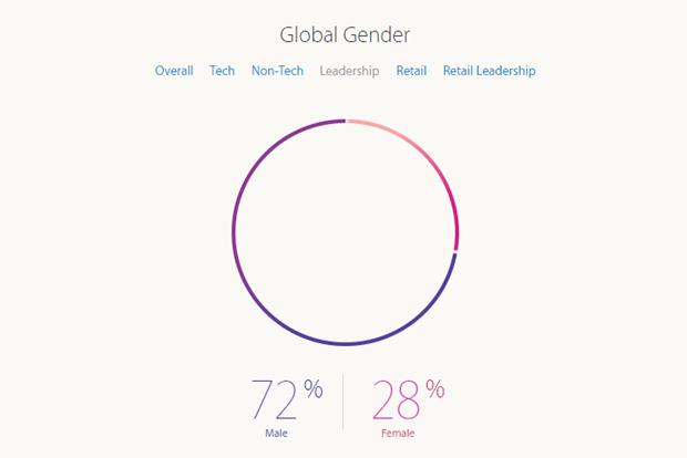 Apple рассказала о проценте женщин-инженеров в компании. Изображение № 4.