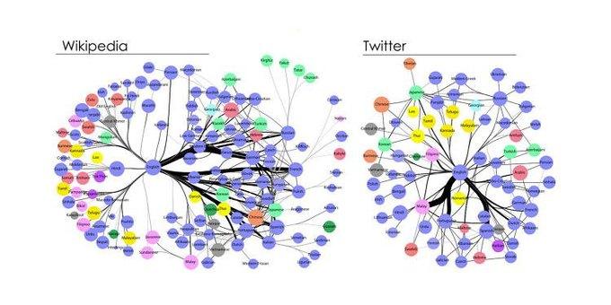 Инфографика: самые влиятельные языки мира. Изображение № 2.