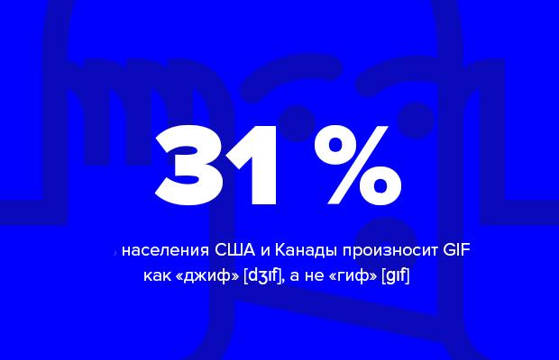Цифра дня: Сколько человек произносят GIF как «джиф». Изображение № 1.