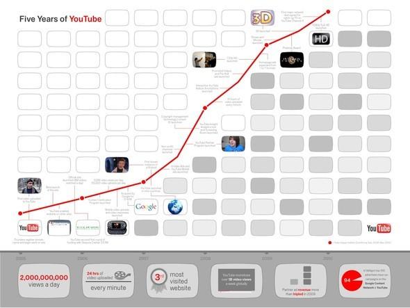 Youtube 5 лет!. Изображение № 1.