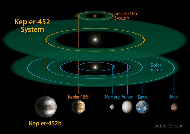 Сравнение Kepler-452b и планет Солнечной системы. Изображение № 3.