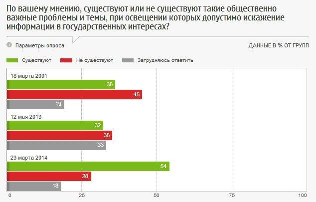 Россияне одобряют цензуру в СМИ. Изображение № 2.