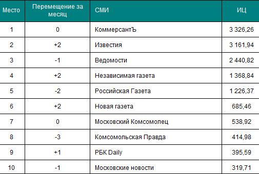 Рейтинг современных печатных СМИ в России. Изображение № 1.