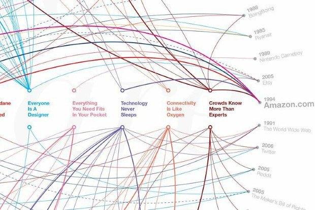 Инфографика показала 80 главных дизайн-проектов за 29 лет. Изображение № 3.