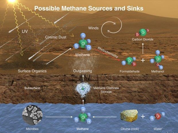Теоретическое объяснение, откуда на Марсе могла появиться органика. Изображение № 2.