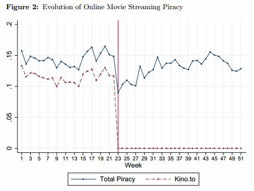 Исследование: эффективно ли закрывать пиратские сайты . Изображение № 1.