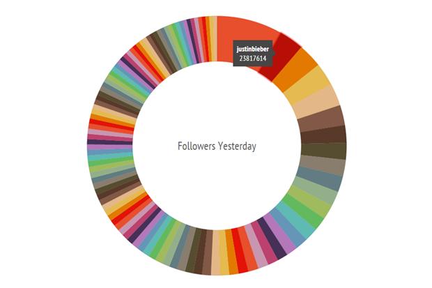 Instagram начал массовую чистку среди фейковых аккаунтов. Изображение № 1.
